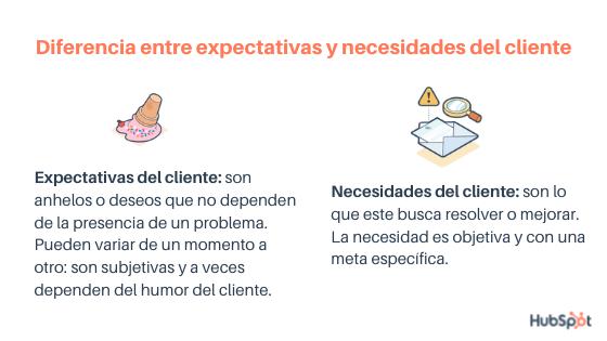 Diferencia entre necesidades y expectativas del cliente