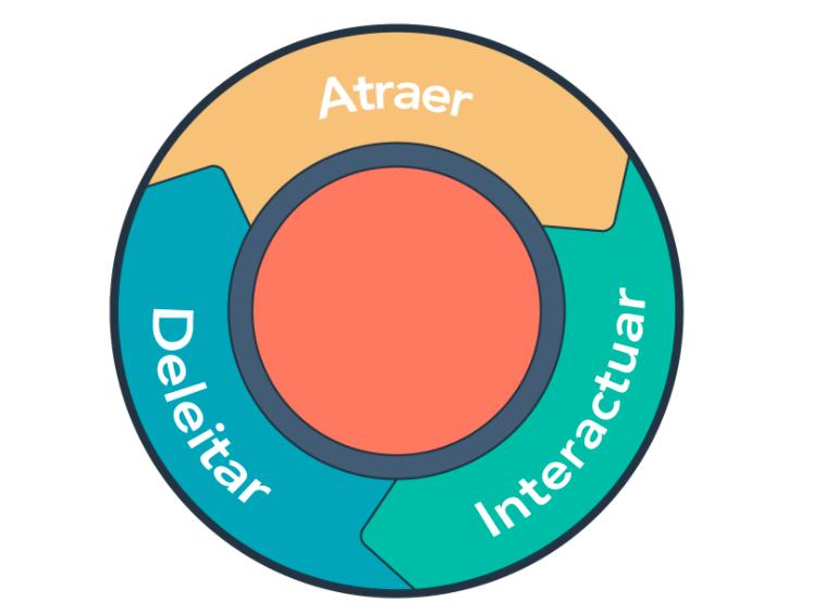 Ciclo de la metodología inbound marketing de HubSpot