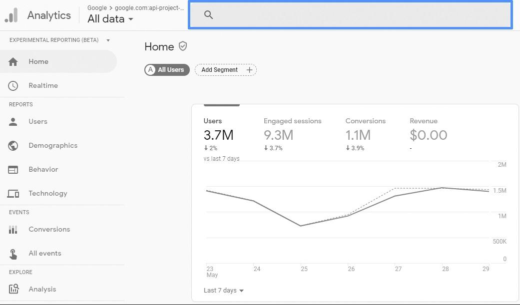 Programas de marketing de contenidos: Google Analytics