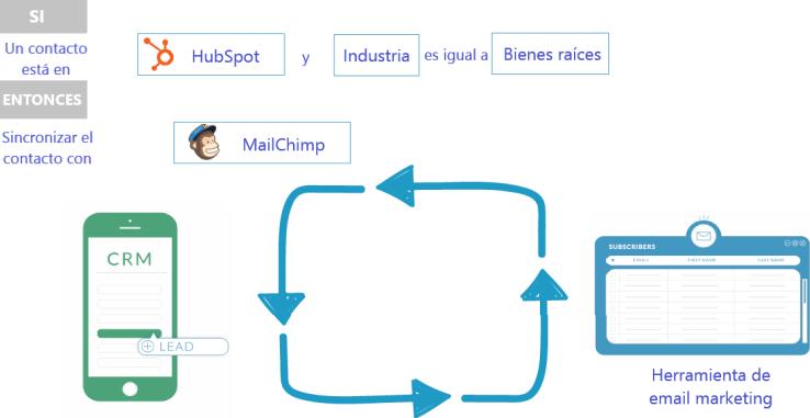 Sincronización bidireccional inteligente del Software de sincronización de datos de HubSpot