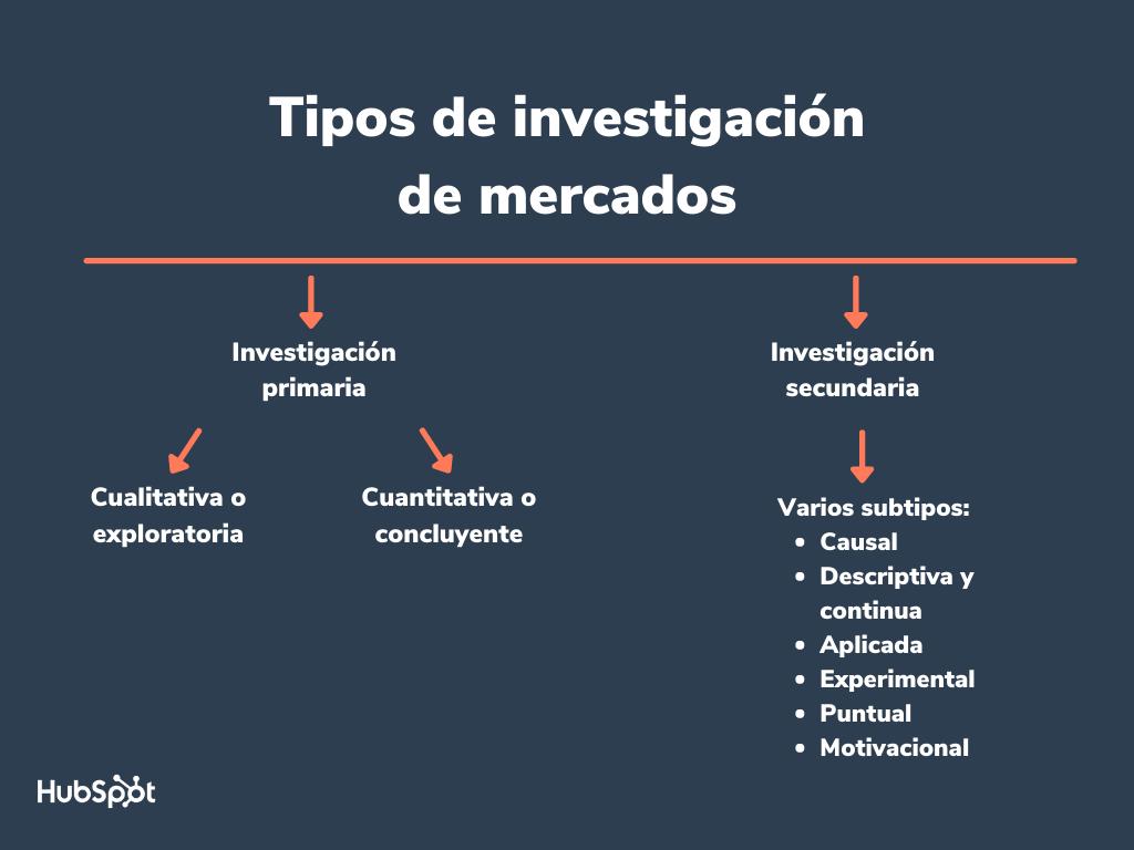 Tipos De Investigación De Mercados Y Sus Características Para Saber Cuál Necesitas