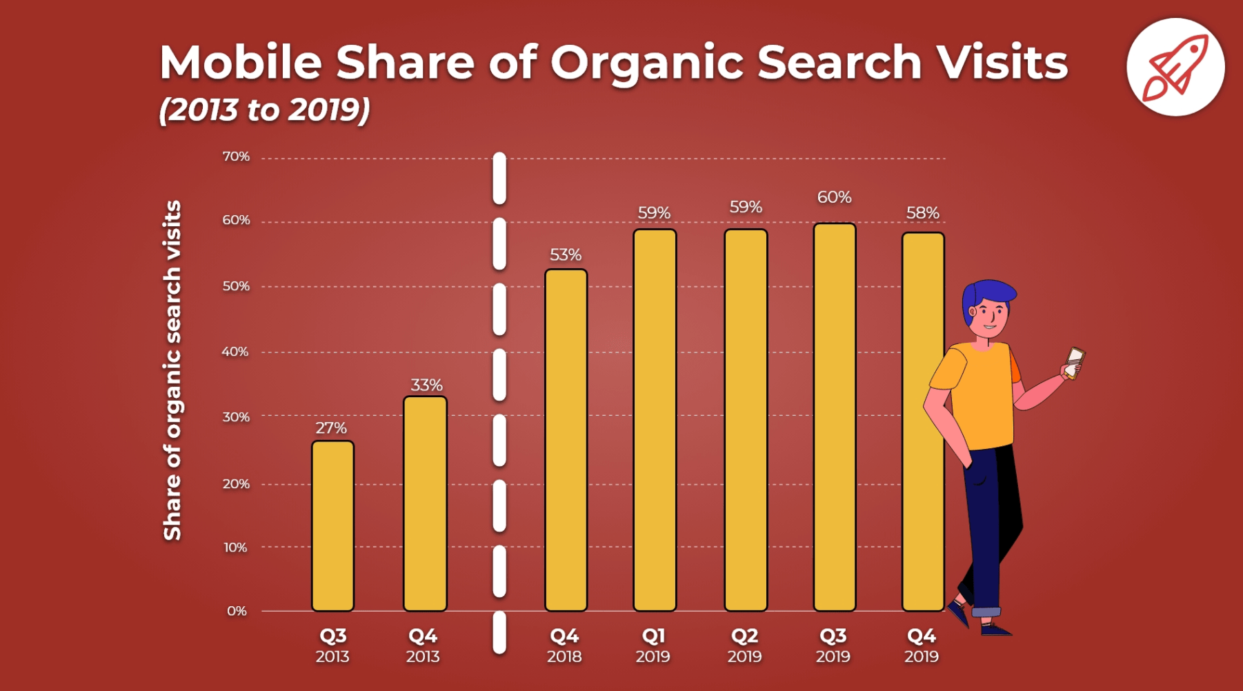 mobile share of organic search visits graph