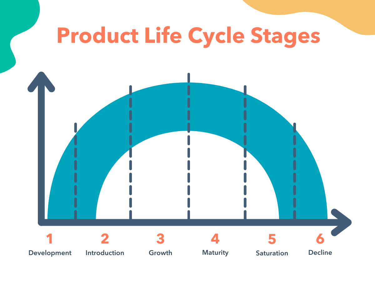 Bell curve showing the product life cycle stages