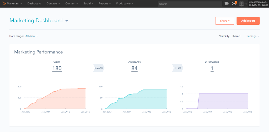 Image result for hubspot dashboard
