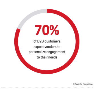 Circle graph showing that 70% of customers expect personalization