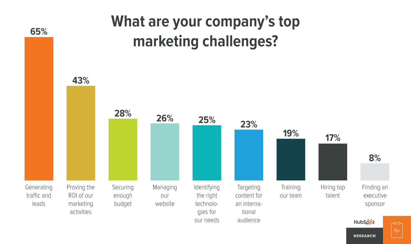 top-marketing-challenges.jpg