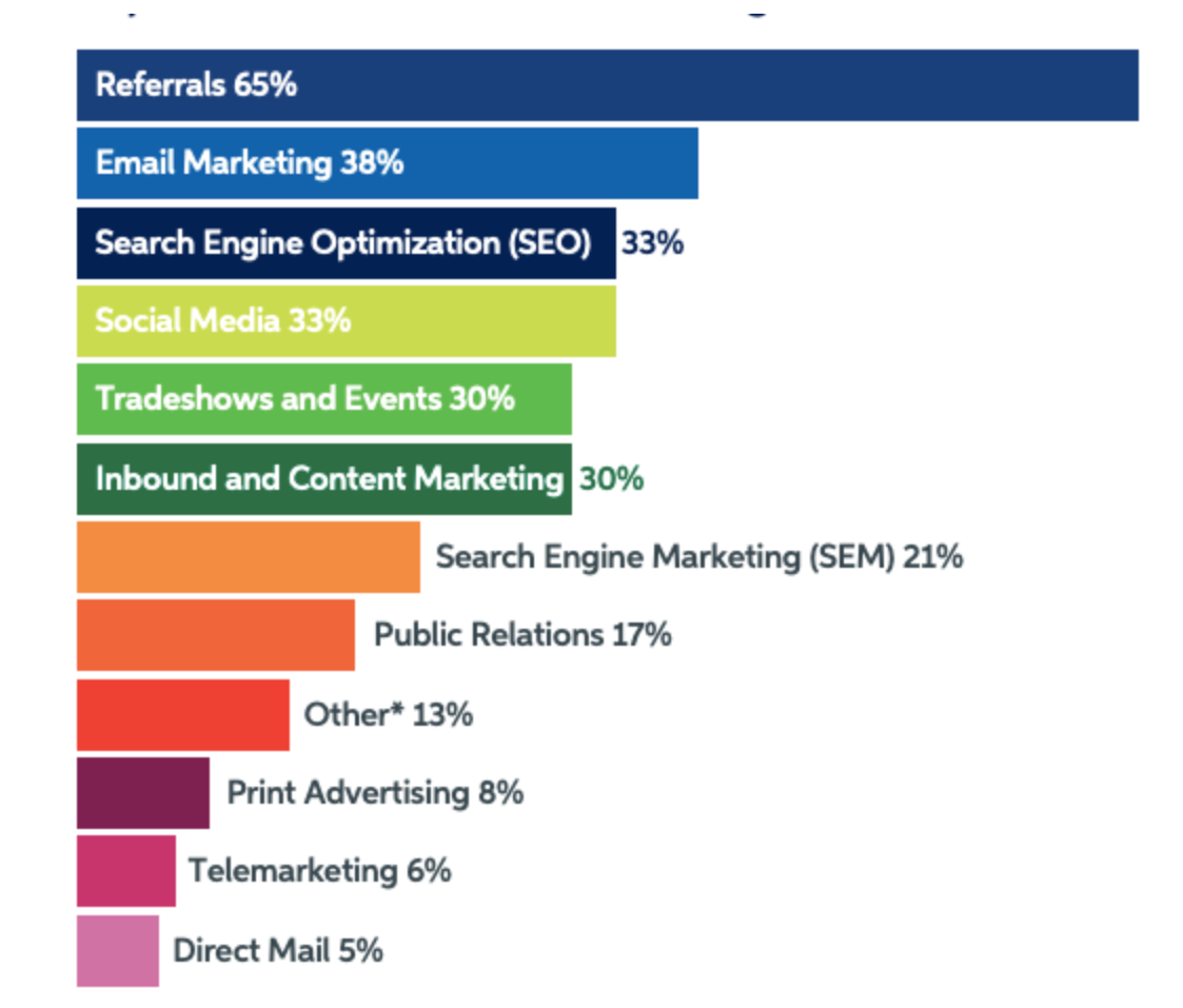graph displaying most marketing leads come from referrals in 2021