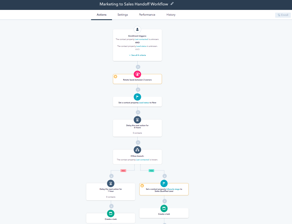 Workflow automation example in HubSpot